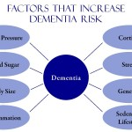 Interesting Facts about Dementia